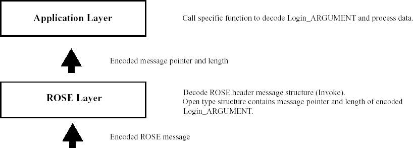 ROSE OPERATION and ERROR